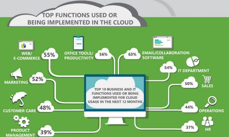 top-functions-being-implemented-in-the-cloud